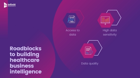Roadblocks to building healthcare business intelligence. (Graphic: Business Wire)