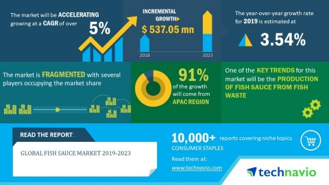 Technavio has announced its latest market research report titled global fish sauce market 2019-2023. (Graphic: Business Wire)