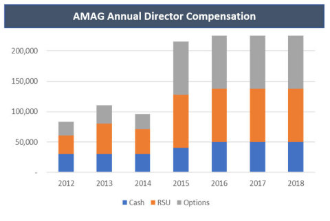Image 5: AMAG Annual Director Compensation  (Graphic: Business Wire)