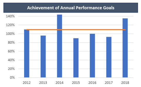 Image 4: Achievement of Annual Performance Goals  (Graphic: Business Wire)