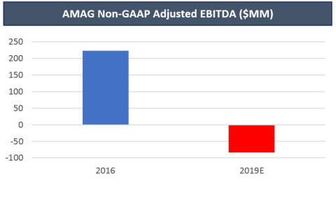 Image 3: AMAG Non-GAAP Adjusted EBITDA ($MM)  (Graphic: Business Wire)