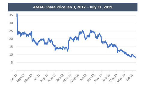Image 1: AMAG Share Price Jan 3, 2017 – July 31, 2019  (Graphic: Business Wire)
