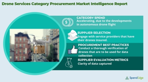 Global Drone Services Market - Procurement Intelligence Report. (Graphic: Business Wire)
