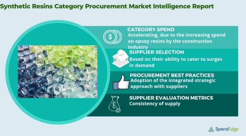 Global Synthetic Resins Market - Procurement Intelligence Report. (Graphic: Business Wire)