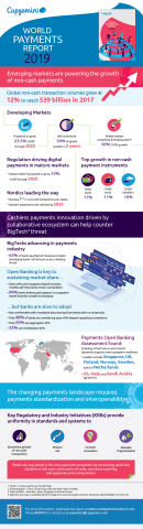 World Payments Report 2019 Infographic (Graphic: Business Wire)