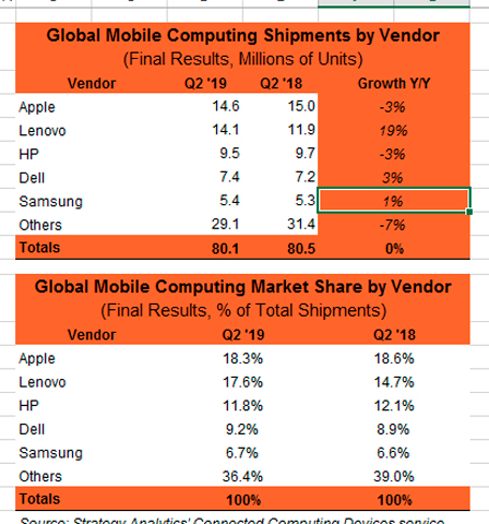 Exhibit 1: Apple and Lenovo captured 36% of the mobile computing market (Business Wire)