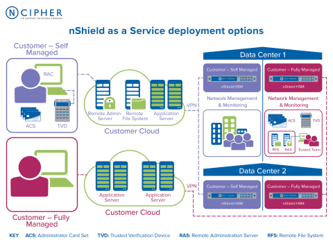 How nCipher Security nShield as a Service works (Graphic: Business Wire)