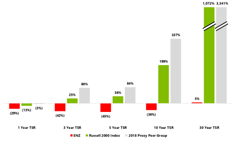 Image 1: Total Shareholder Return. (Photo: Business Wire)