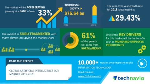 Technavio has announced its latest market research report titled global artificial intelligence market 2019-2023. (Graphic: Business Wire)