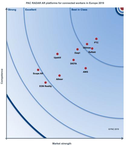 "PTC的Vuforia在名为""2019年欧洲互联员工AR平台""的最新PAC RADAR报告中获得最高排名。(图示:美国商业资讯)"