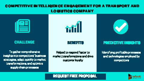 Competitive intelligence engagement for a transport and logistics company