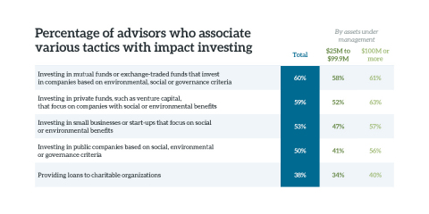 Percentage of advisors who associate various tactics with impact investing. (Graphic: Business Wire)