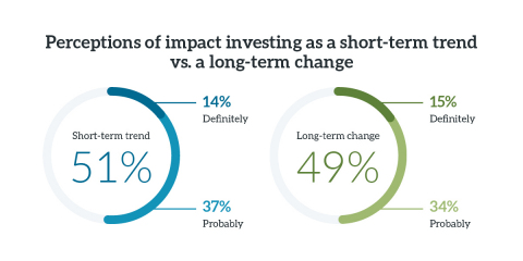 Advisor views of impact investing vary, with only 49% saying it is a long-term change. (Graphic: Business Wire)