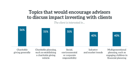 Topics that would encourage advisors to discuss impact investing with clients. (Graphic: Business Wire)