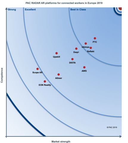 """PTC's Vuforia achieves top ranking in latest PAC Radar report entitled, """"AR Platforms for Connected Workers in Europe 2019."""" (Graphic: Business Wire)"""