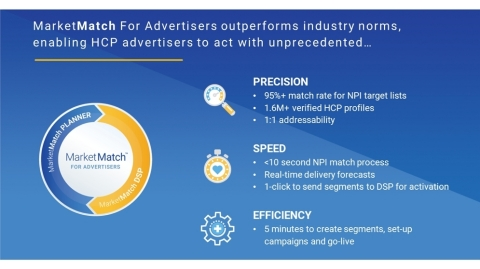 MarketMatch™ for Advertisers outperforms industry norms, enabling HCP advertisers to act with unprecedented precision, speed and efficiency. (Graphic: Business Wire)