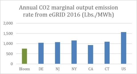 Bloom Energy Server CO2 Emissions Relative to Marginal Output Emission Rate of U.S. State Grids (Graphic: Business Wire)