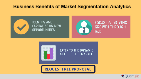 Improving Wallet Share Using Market Segmentation Analytics – A Success Story on How a Pharma Company Improved ROI by 3x (Graphic: Business Wire)