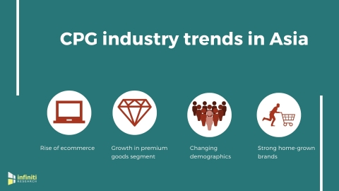 CPG industry trends in Asia. (Graphic: Business Wire)