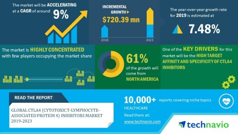 Technavio has announced its latest market research report titled global CTLA4 inhibitors market 2019-2023. (Graphic: Business Wire)