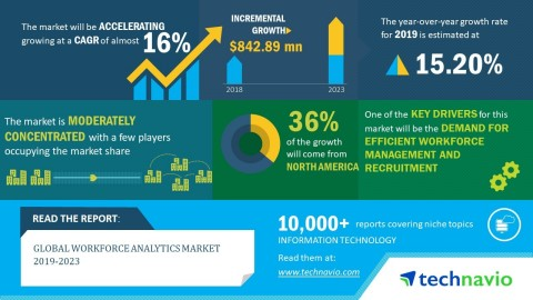 Technavio has announced its latest market research report titled global workforce analytics market 2019-2023. (Graphic: Business Wire)