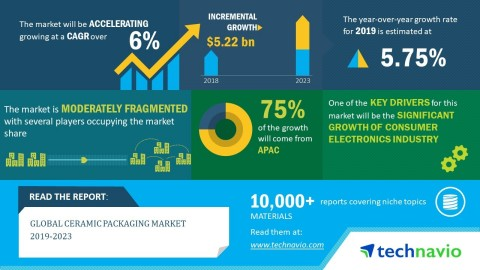 Technavio has announced its latest market research report titled global ceramic packaging market 2019-2023. (Graphic: Business Wire)