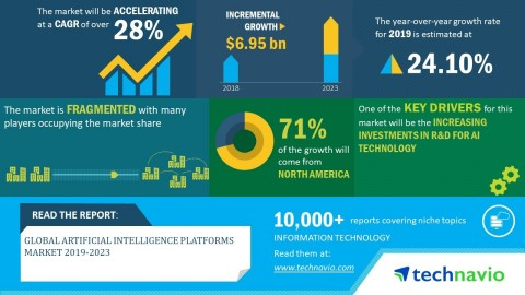 Technavio has announced its latest market research report titled global artificial intelligence platforms market 2019-2023. (Graphic: Business Wire)