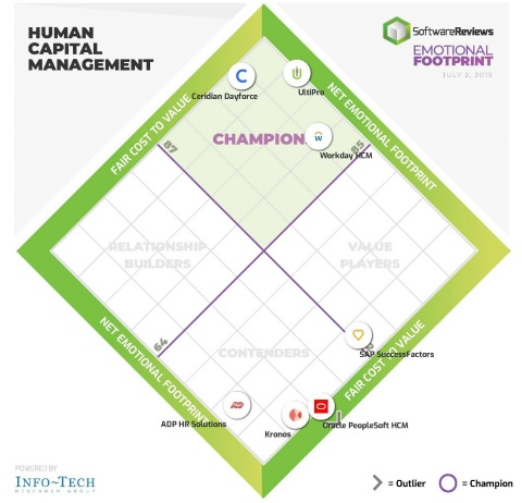 Emotional Footprint Diamond shows the champions in user satisfaction for HCM software customers. (Photo: SoftwareReviews)