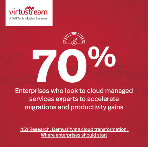 451 Research, Demystifying cloud transformation: Where enterprises should start  (Graphic: Business Wire)