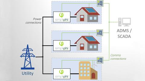 SimpliPhi Power and Heila Technologies introduce a dynamic microgrid platform that aggregates multiple customer-cited SimpliPhi energy storage systems into a 'virtual' power plant. (Graphic: Business Wire)