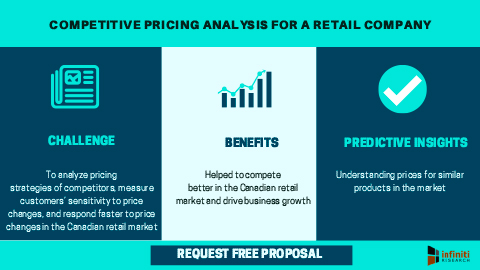 Competitive pricing analysis for a retail company