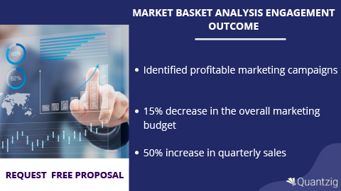 Market Basket Analysis Engagement Outcome