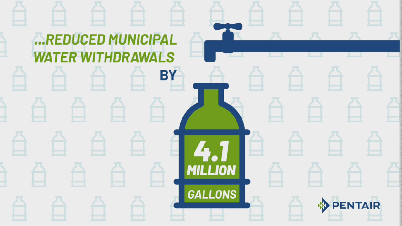 Our Operations: From 2017 to 2018, Pentair reduced its own municipal water withdrawals at its plants by 4.1 million gallons.