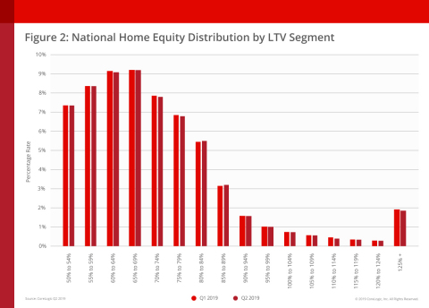 National Home Equity Distribution by LTV Segment (Graphic: Business Wire)
