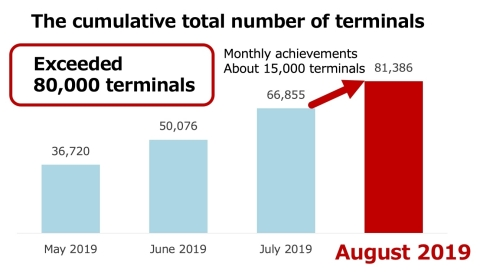The cumulative total number of terminals (Graphic: Business Wire)