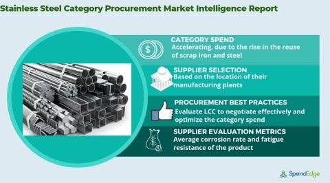 Global Stainless Steel Market - Procurement Intelligence Report. (Graphic: Business Wire)