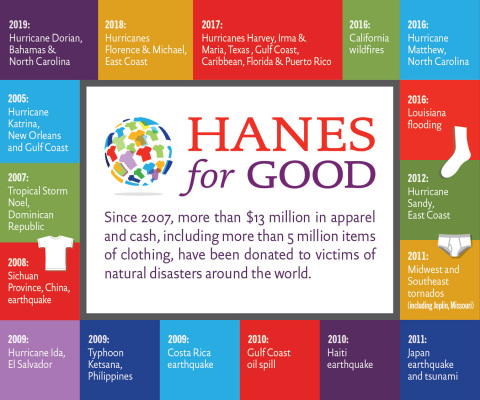 HanesBrands has announced that the company is donating $1 million of underwear to assist Hurricane Dorian victims in the Bahamas and coastal North Carolina. This donation is part of the company's longstanding commitment to disaster-relief efforts through its Hanes For Good corporate social responsibility program. (Graphic: Business Wire)