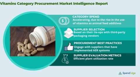 Global Vitamins Market - Procurement Intelligence Report. (Graphic: Business Wire)