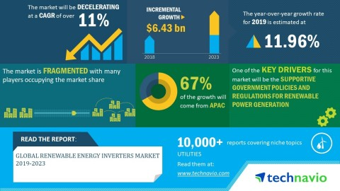 Technavio has announced its latest market research report titled global renewable energy inverters market 2019-2023. (Graphic: Business Wire)