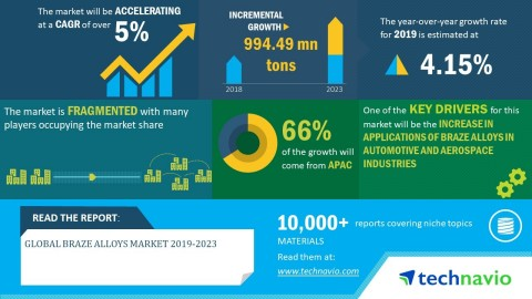 Technavio has announced its latest market research report titled global braze alloys market 2019-2023. (Graphic: Business Wire)