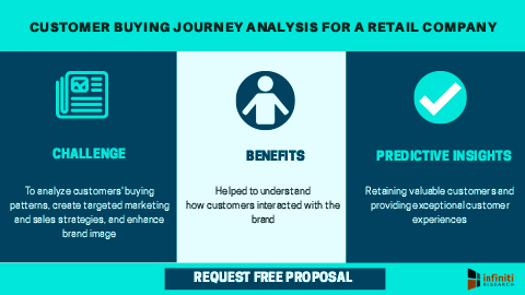 Customer buying journey analysis for a retail company