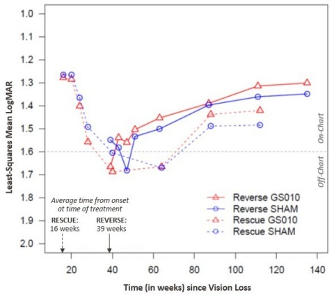 Figure 2: Time Course of Best-Corrected Visual Acuity (BCVA) in LogMAR, RESCUE and REVERSE Trials (Photo: Business Wire)