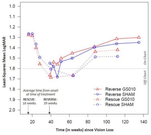 Figure 2 : Évolution de l'acuité visuelle (BCVA) en LogMAR Études RESCUE et REVERSE (Photo: Business Wire)