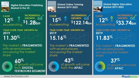 Technavio has announced its latest market research reports published during 2019-2023. (Graphic: Business Wire)