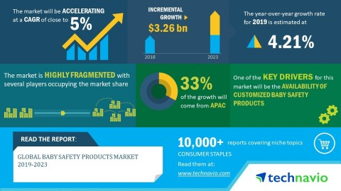 Technavio has announced its latest market research report titled global baby safety products market 2019-2023. (Graphic: Business Wire)