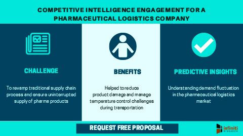 Competitive intelligence engagement for a pharmaceutical logistics company