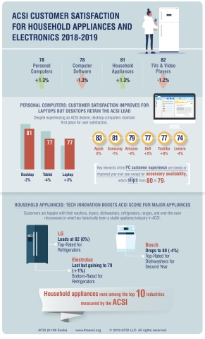 American Customer Satisfaction Index results for electronics and household appliances. PC and appliances improve while computer software and TVs & video player satisfaction declines. (Graphic: Business Wire)