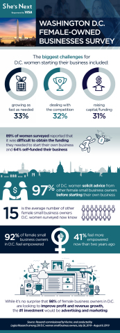 She's Next, Empowered by Visa arrives in Washington, D.C. Visa commissioned a research study that analyzed and surveyed female small business owners to better understand their attitudes, experiences and pain points. (Graphic: Business Wire)