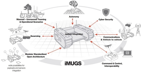 The system will consist of a robust and modular unmanned ground vehicle (UGV) equipped with an electronic warfare resistant command, control and communications solution and secure autonomous mobility software that enables the operator to simultaneously and safely control multiple land and air platforms.  (Graphic: Business Wire)