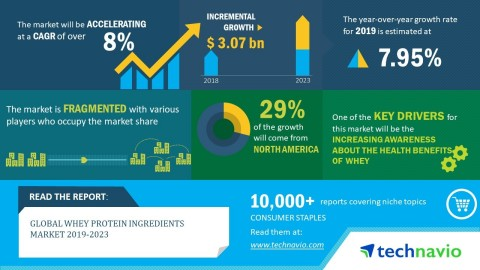 Technavio has announced its latest market research report titled global whey protein ingredients market 2019-2023. (Graphic: Business Wire)
